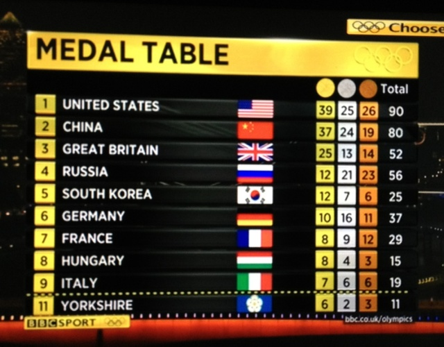 Yorkshire Olympic Medal Table 090812