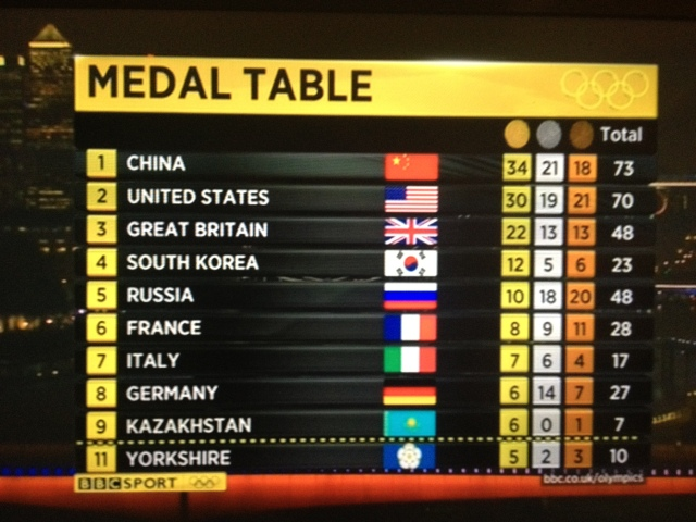 Yorkshire Olympics Medal Table 7th august 2012